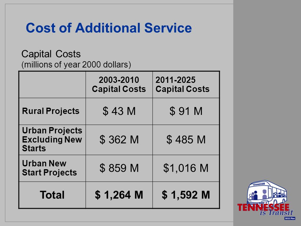 Cost of Additional Service 2003-2010 Capital Costs 2011-2025 Capital Costs Rural Projects $ 43 M$ 91 M Urban Projects Excluding New Starts $ 362 M$ 485 M Urban New Start Projects $ 859 M$1,016 M Total$ 1,264 M$ 1,592 M Capital Costs (millions of year 2000 dollars)