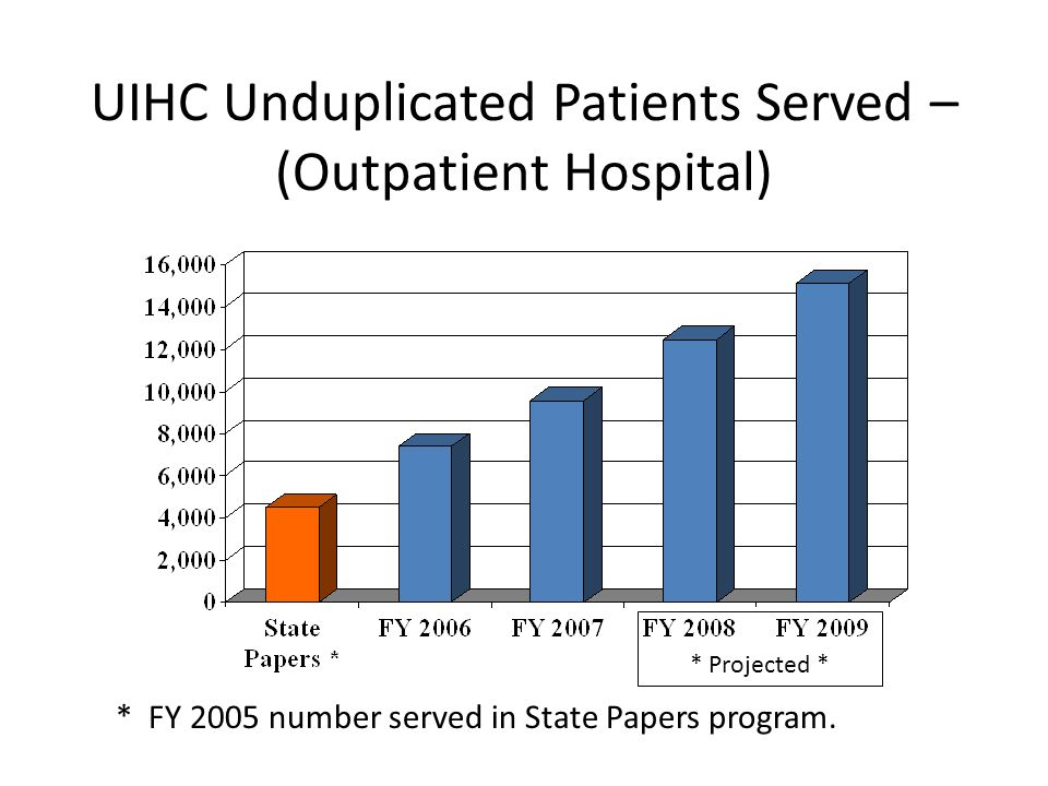 UIHC Unduplicated Patients Served – (Outpatient Hospital) * FY 2005 number served in State Papers program.