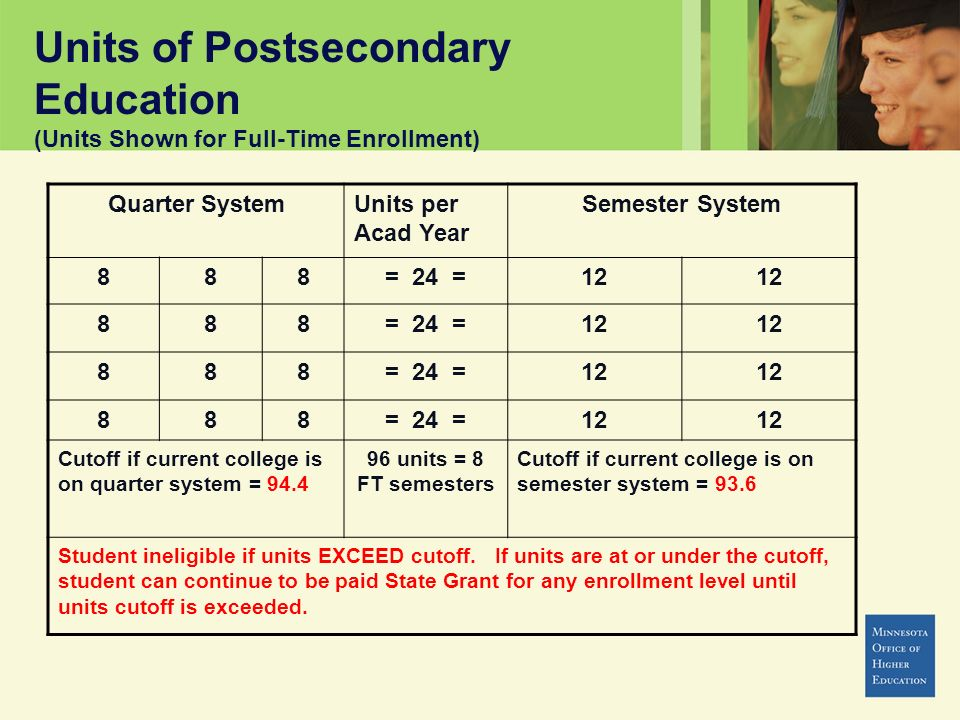 Units of Postsecondary Education (Units Shown for Full-Time Enrollment) Quarter SystemUnits per Acad Year Semester System 888= 24 =12 888= 24 =12 888= 24 =12 888= 24 =12 Cutoff if current college is on quarter system = 94.4 96 units = 8 FT semesters Cutoff if current college is on semester system = 93.6 Student ineligible if units EXCEED cutoff.