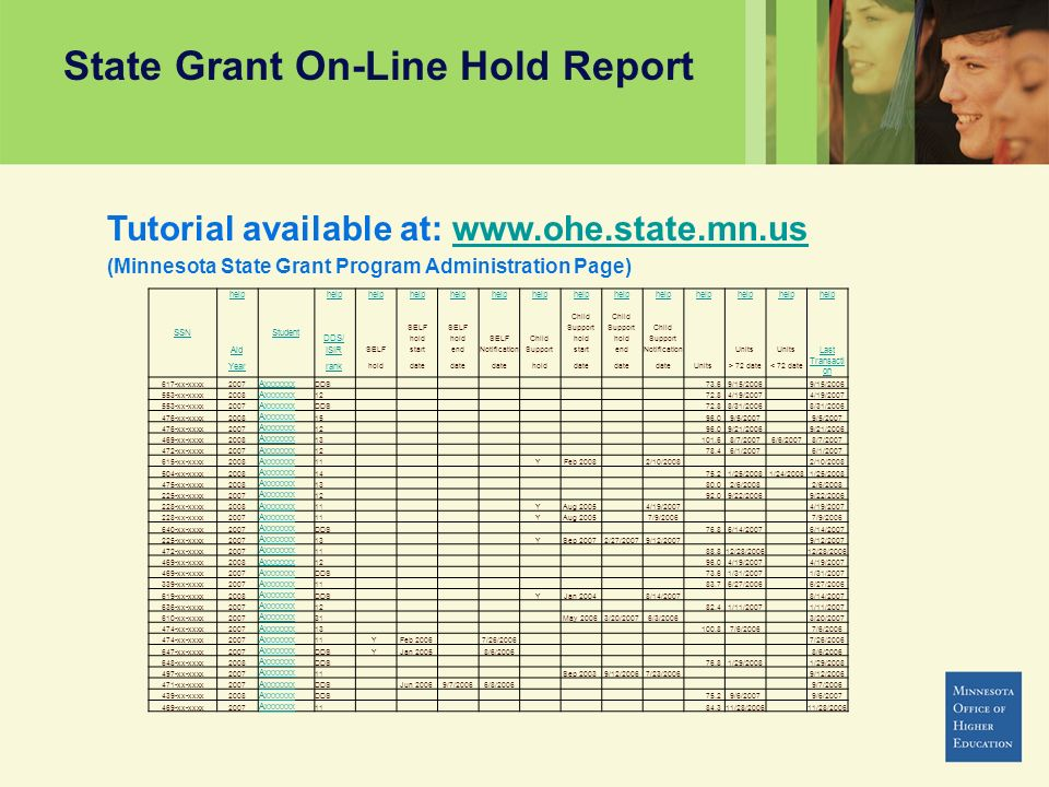 State Grant On-Line Hold Report SSN help Student help Child SELF Support Child DDS/ hold SELFChildhold Support AidISIR SELFstartendNotificationSupportstartendNotification Units Last Yearrank holddate holddate Units> 72 date< 72 date Transacti on 617-xx-xxxx2007 Axxxxxxx DDS 73.6 9/15/2006 553-xx-xxxx2008 Axxxxxxx 12 72.8 4/19/2007 553-xx-xxxx2007 Axxxxxxx DDS 72.8 8/31/2006 476-xx-xxxx2008 Axxxxxxx 15 96.0 9/5/2007 476-xx-xxxx2007 Axxxxxxx 12 96.0 9/21/2006 469-xx-xxxx2008 Axxxxxxx 13 101.6 8/7/20076/6/20078/7/2007 472-xx-xxxx2007 Axxxxxxx 12 78.4 6/1/2007 615-xx-xxxx2008 Axxxxxxx 11 Y Feb 2008 2/10/2008 504-xx-xxxx2008 Axxxxxxx 14 75.2 1/25/20081/24/20081/25/2008 475-xx-xxxx2008 Axxxxxxx 13 80.0 2/6/2008 225-xx-xxxx2007 Axxxxxxx 12 92.0 9/22/2006 228-xx-xxxx2008 Axxxxxxx 11 Y Aug 2005 4/19/2007 228-xx-xxxx2007 Axxxxxxx 11 Y Aug 2005 7/9/2006 640-xx-xxxx2007 Axxxxxxx DDS 76.8 6/14/2007 225-xx-xxxx2007 Axxxxxxx 13 Y Sep 2007 2/27/20079/12/2007 472-xx-xxxx2007 Axxxxxxx 11 88.8 12/28/2006 469-xx-xxxx2008 Axxxxxxx 12 96.0 4/19/2007 469-xx-xxxx2007 Axxxxxxx DDS 73.6 1/31/2007 339-xx-xxxx2007 Axxxxxxx 11 83.7 6/27/2006 619-xx-xxxx2008 Axxxxxxx DDS Y Jan 2004 8/14/2007 636-xx-xxxx2007 Axxxxxxx 12 82.4 1/11/2007 610-xx-xxxx2007 Axxxxxxx 31 May 2006 3/20/20076/3/2006 3/20/2007 474-xx-xxxx2007 Axxxxxxx 13 100.8 7/6/2006 474-xx-xxxx2007 Axxxxxxx 11 Y Feb 2006 7/26/2006 647-xx-xxxx2007 Axxxxxxx DDSY Jan 2005 8/6/2006 648-xx-xxxx2008 Axxxxxxx DDS 76.8 1/29/2008 497-xx-xxxx2007 Axxxxxxx 11 Sep 2003 9/12/20067/23/2006 9/12/2006 471-xx-xxxx2007 Axxxxxxx DDS Jun 2006 9/7/20066/8/2006 9/7/2006 439-xx-xxxx2008 Axxxxxxx DDS 75.2 9/6/2007 469-xx-xxxx2007 Axxxxxxx 11 84.3 11/28/2006 Tutorial available at: www.ohe.state.mn.uswww.ohe.state.mn.us (Minnesota State Grant Program Administration Page)