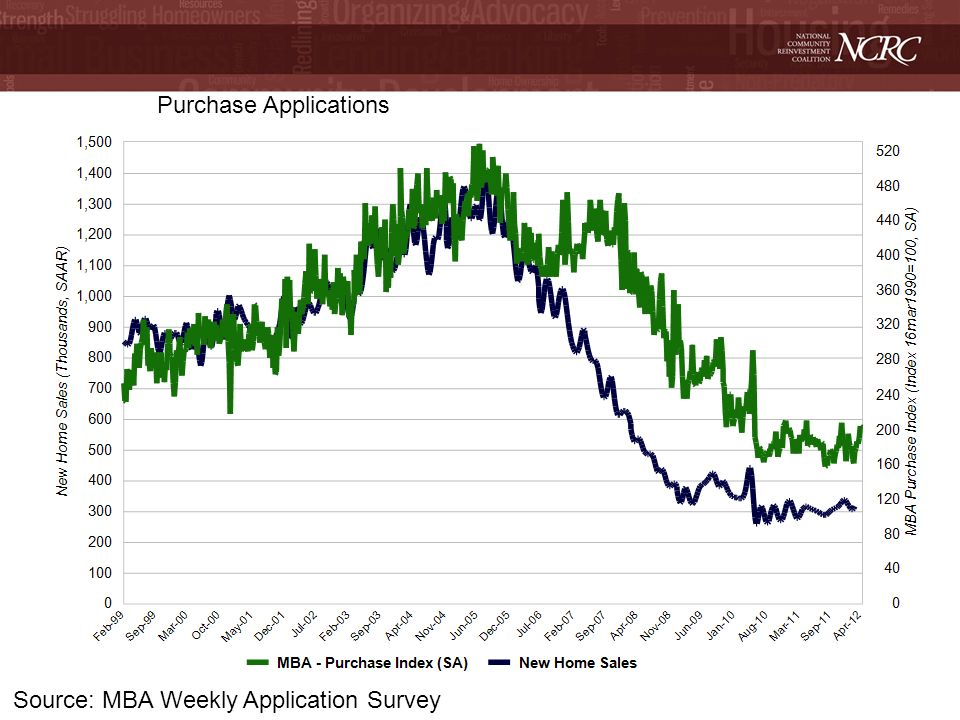 Source: MBA Weekly Application Survey Purchase Applications