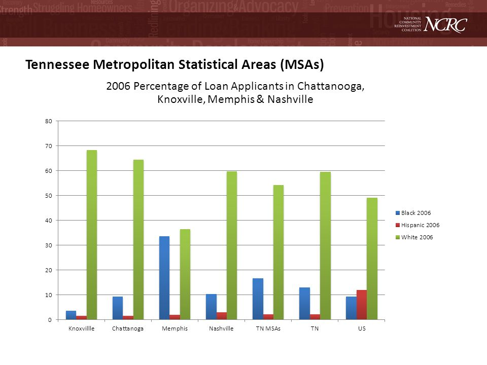 Tennessee Metropolitan Statistical Areas (MSAs) 2006 Percentage of Loan Applicants in Chattanooga, Knoxville, Memphis & Nashville