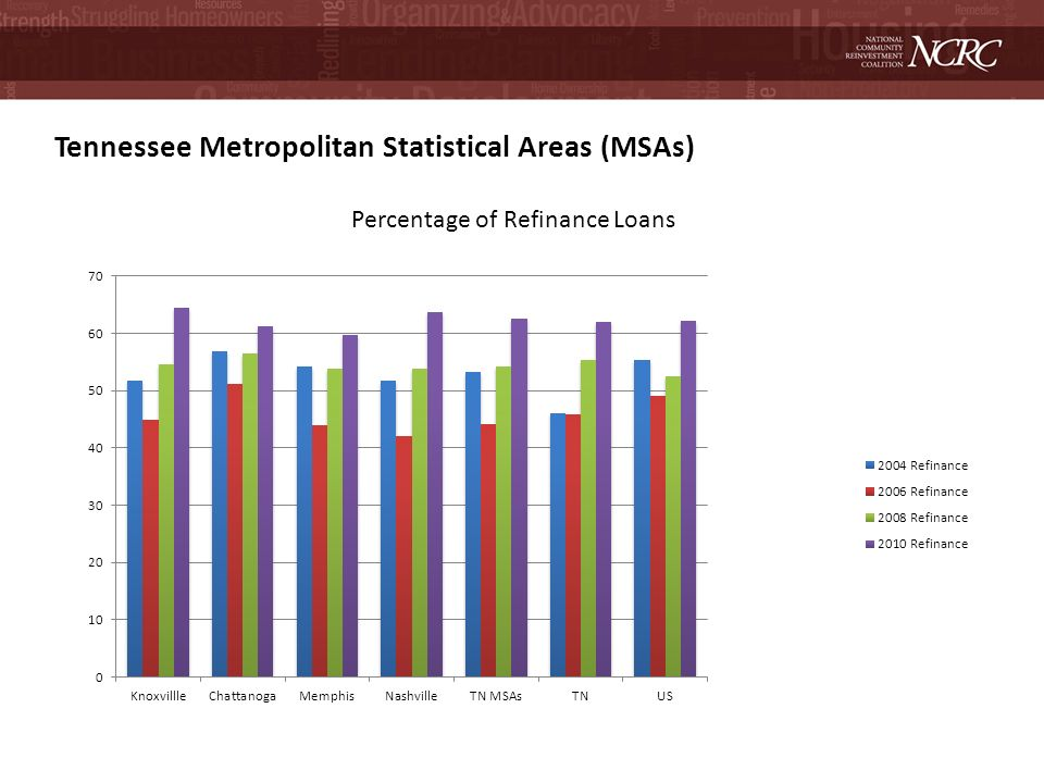 Tennessee Metropolitan Statistical Areas (MSAs) Percentage of Refinance Loans