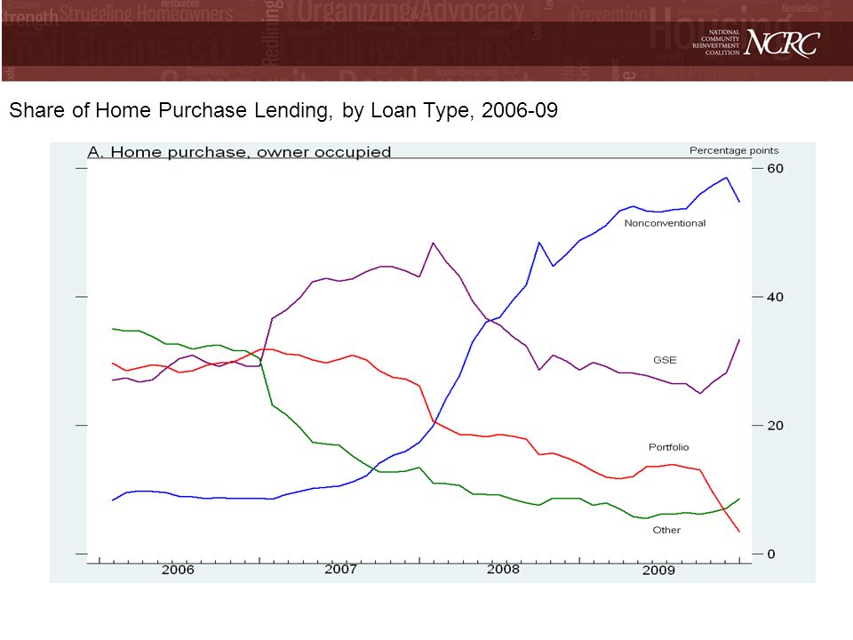 Share of Home Purchase Lending, by Loan Type, 2006-09