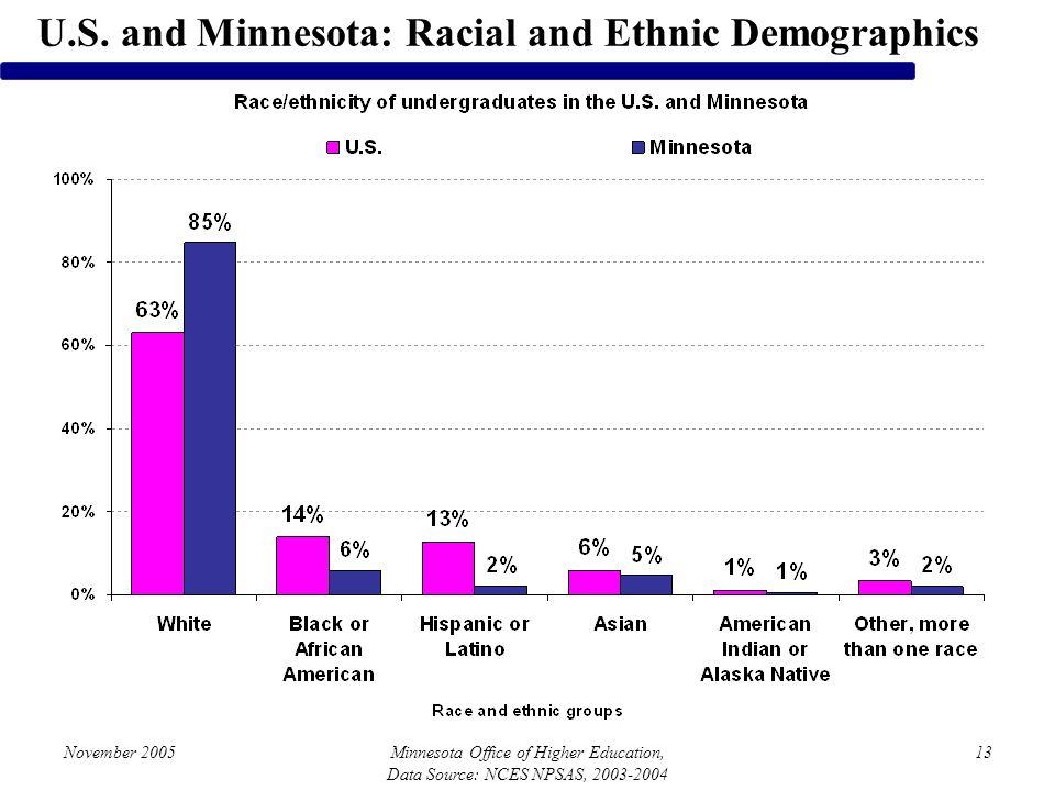 November 2005Minnesota Office of Higher Education, Data Source: NCES NPSAS, 2003-2004 13 U.S. and Minnesota: Racial and Ethnic Demographics