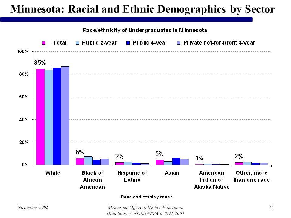 November 2005Minnesota Office of Higher Education, Data Source: NCES NPSAS, 2003-2004 14 Minnesota: Racial and Ethnic Demographics by Sector