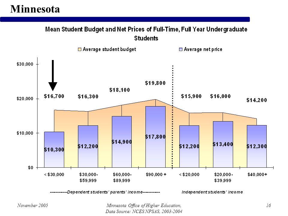 November 2005Minnesota Office of Higher Education, Data Source: NCES NPSAS, 2003-2004 16 Minnesota