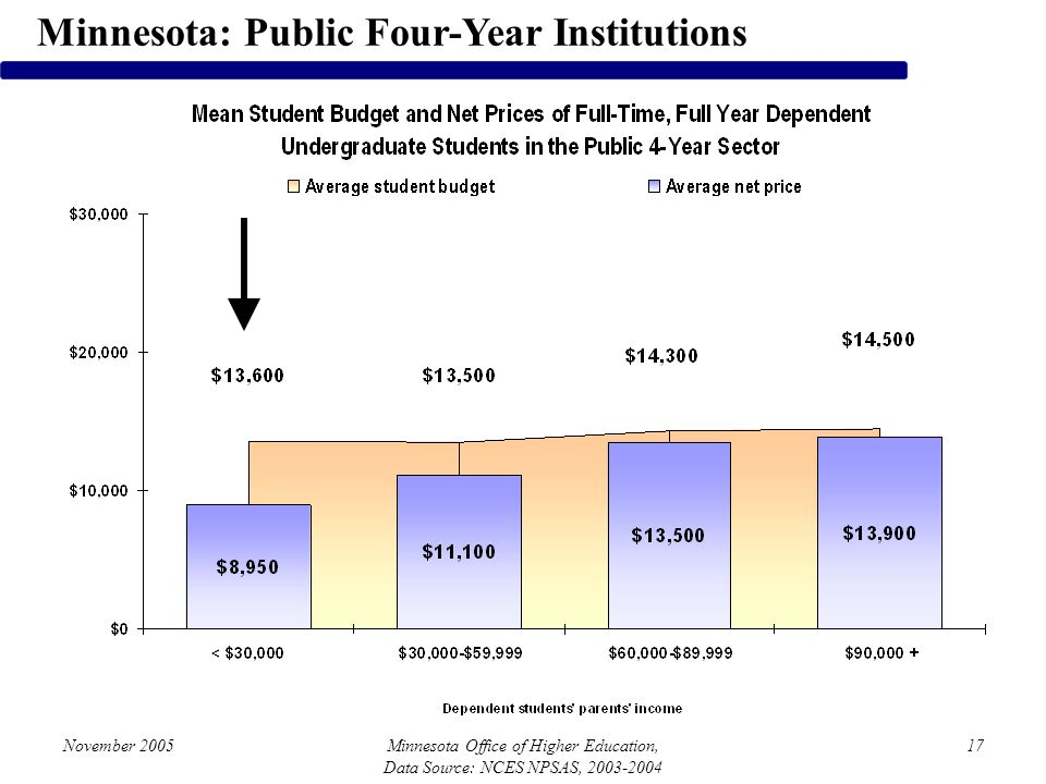 November 2005Minnesota Office of Higher Education, Data Source: NCES NPSAS, 2003-2004 17 Minnesota: Public Four-Year Institutions