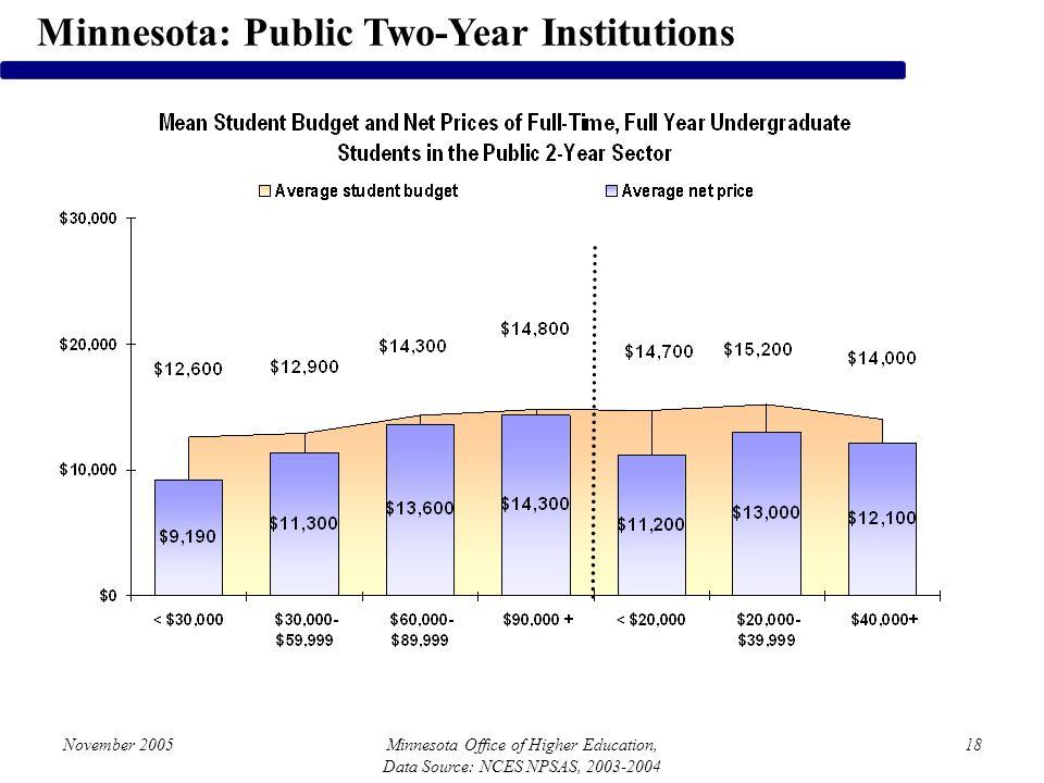 November 2005Minnesota Office of Higher Education, Data Source: NCES NPSAS, 2003-2004 18 Minnesota: Public Two-Year Institutions