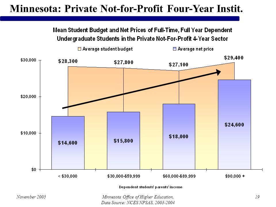 November 2005Minnesota Office of Higher Education, Data Source: NCES NPSAS, 2003-2004 19 Minnesota: Private Not-for-Profit Four-Year Instit.