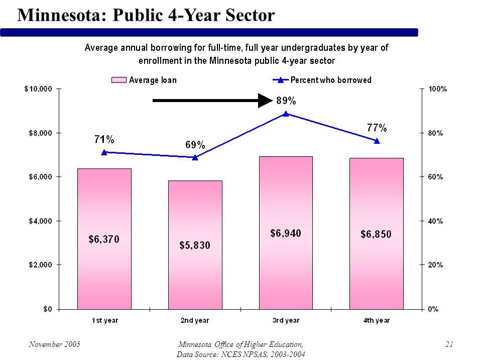November 2005Minnesota Office of Higher Education, Data Source: NCES NPSAS, 2003-2004 21 Minnesota: Public 4-Year Sector