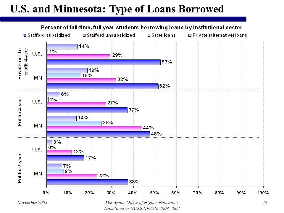 November 2005Minnesota Office of Higher Education, Data Source: NCES NPSAS, 2003-2004 23 U.S. and Minnesota: Type of Loans Borrowed