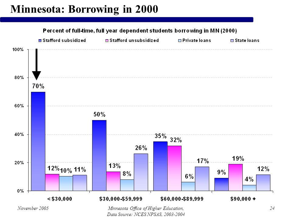 November 2005Minnesota Office of Higher Education, Data Source: NCES NPSAS, 2003-2004 24 Minnesota: Borrowing in 2000