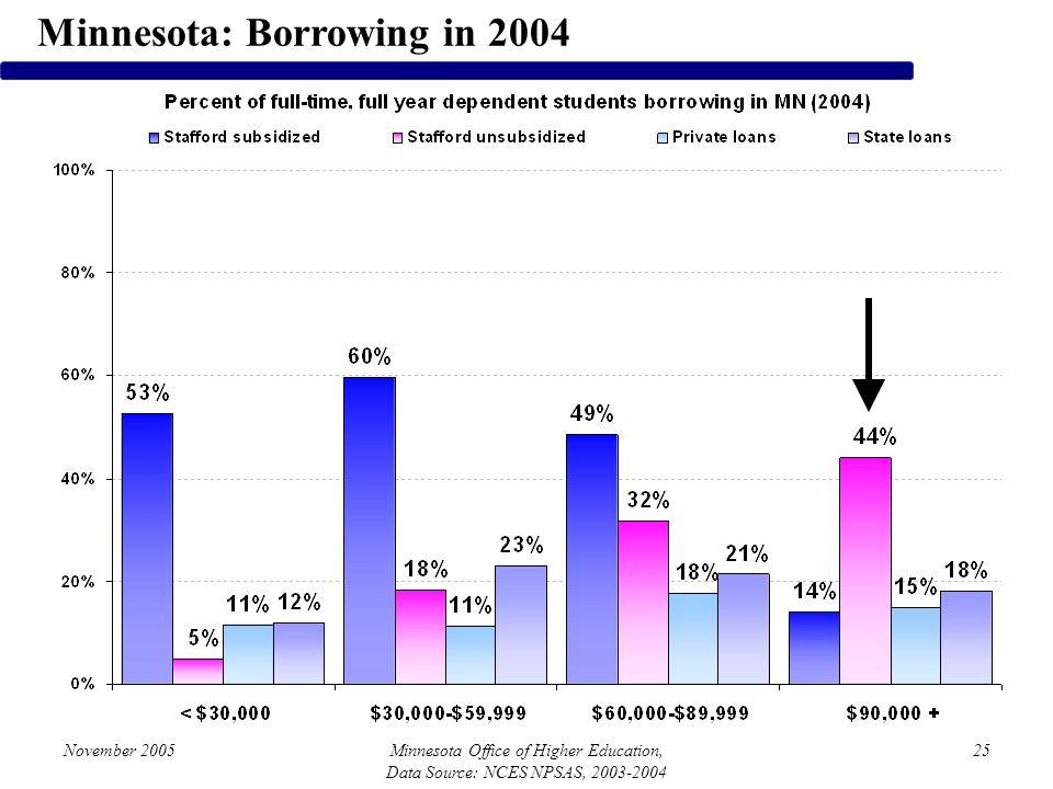 November 2005Minnesota Office of Higher Education, Data Source: NCES NPSAS, 2003-2004 25 Minnesota: Borrowing in 2004