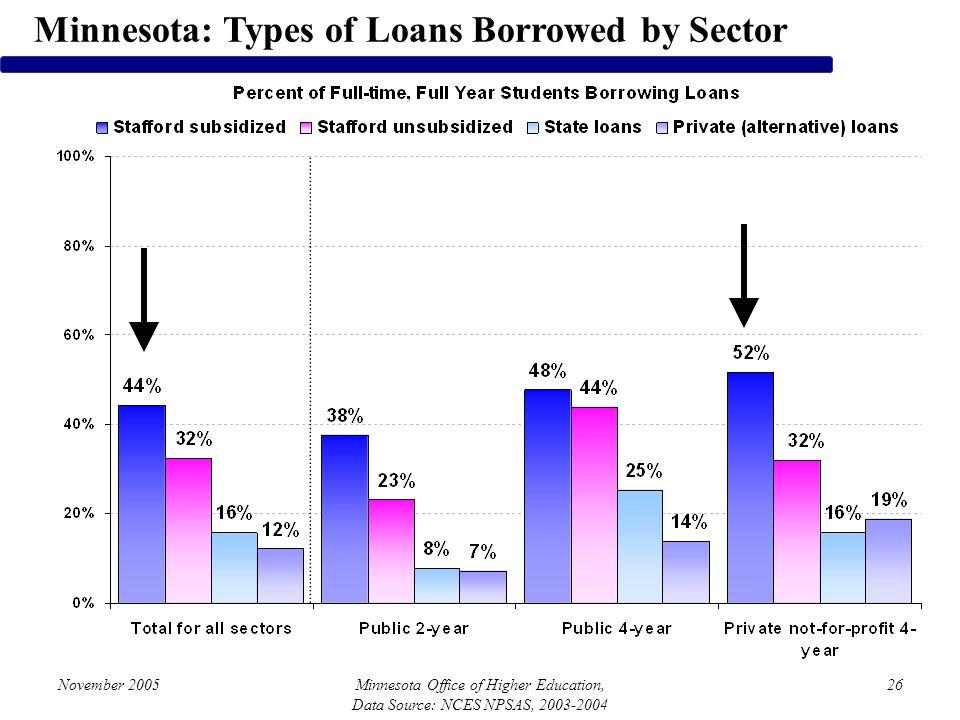 November 2005Minnesota Office of Higher Education, Data Source: NCES NPSAS, 2003-2004 26 Minnesota: Types of Loans Borrowed by Sector