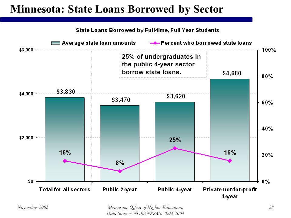 November 2005Minnesota Office of Higher Education, Data Source: NCES NPSAS, 2003-2004 28 Minnesota: State Loans Borrowed by Sector 25% of undergraduat