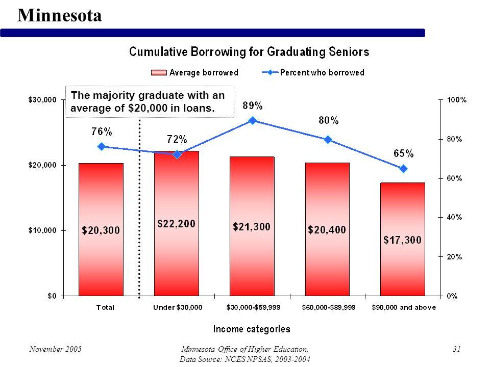 November 2005Minnesota Office of Higher Education, Data Source: NCES NPSAS, 2003-2004 31 Minnesota The majority graduate with an average of $20,000 in loans.