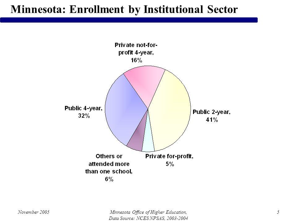 November 2005Minnesota Office of Higher Education, Data Source: NCES NPSAS, 2003-2004 5 Minnesota: Enrollment by Institutional Sector