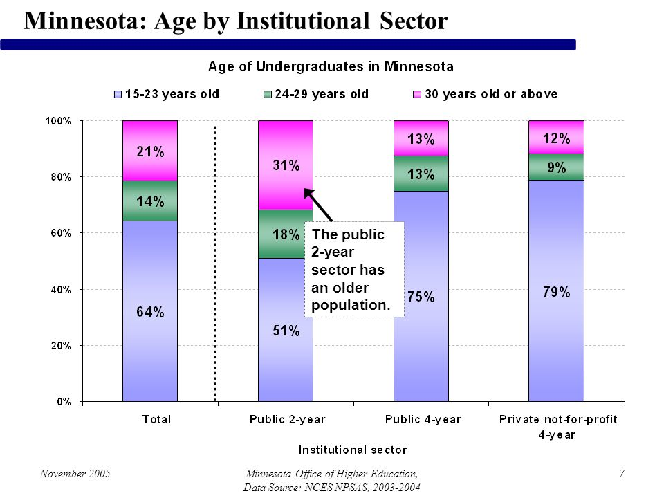 November 2005Minnesota Office of Higher Education, Data Source: NCES NPSAS, 2003-2004 7 Minnesota: Age by Institutional Sector The public 2-year sector has an older population.