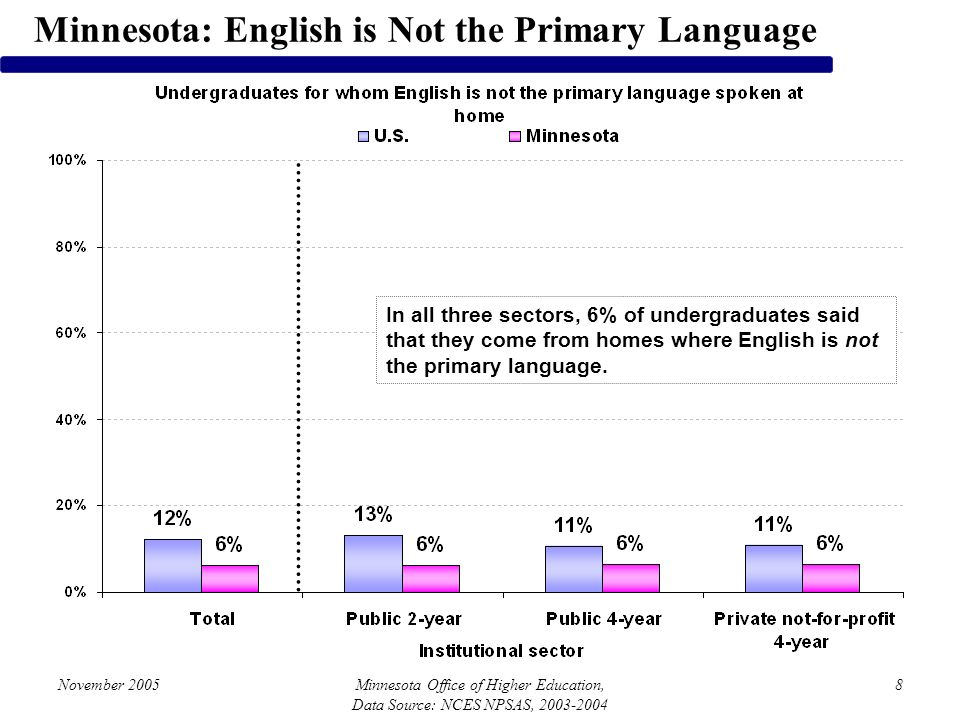 November 2005Minnesota Office of Higher Education, Data Source: NCES NPSAS, 2003-2004 8 Minnesota: English is Not the Primary Language In all three se