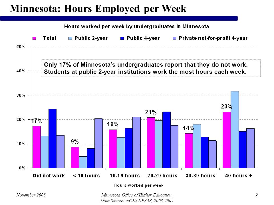 November 2005Minnesota Office of Higher Education, Data Source: NCES NPSAS, 2003-2004 9 Minnesota: Hours Employed per Week Only 17% of Minnesotas undergraduates report that they do not work.