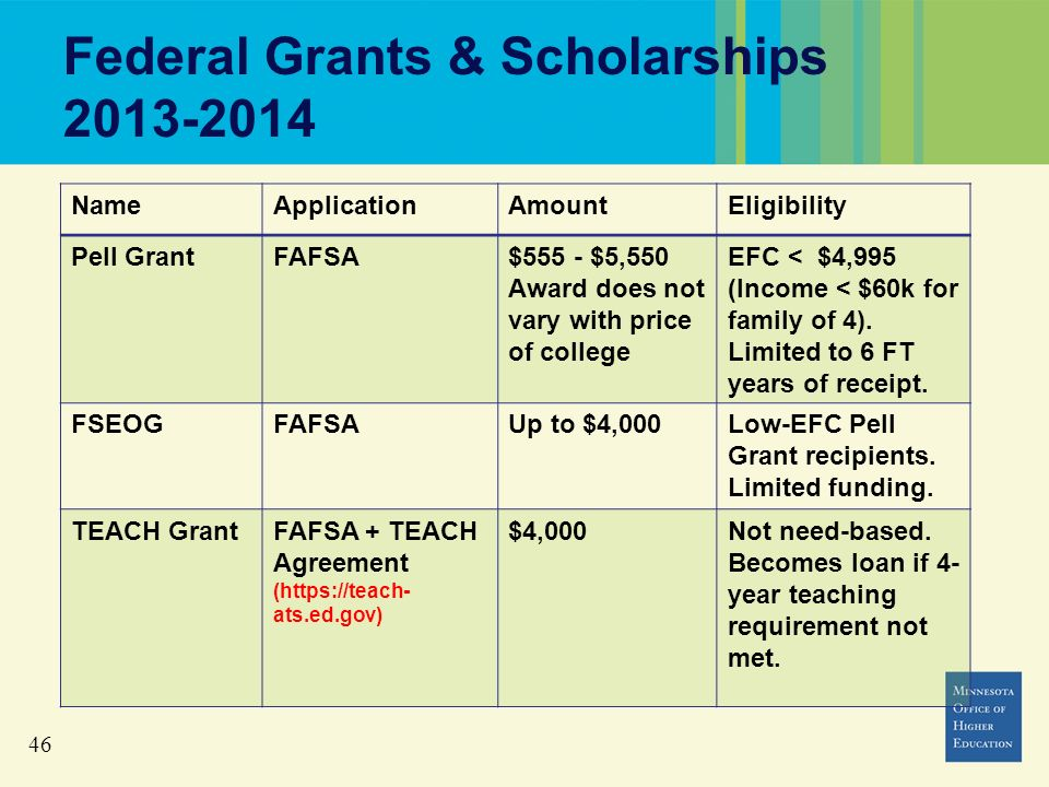 46 Federal Grants & Scholarships 2013-2014 NameApplicationAmountEligibility Pell GrantFAFSA$555 - $5,550 Award does not vary with price of college EFC < $4,995 (Income < $60k for family of 4).