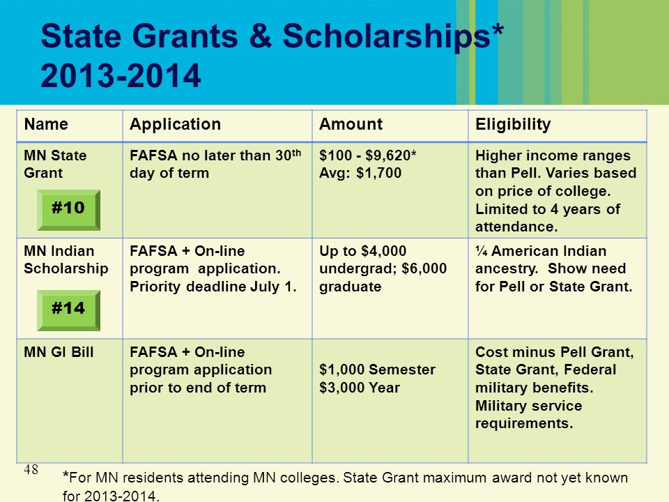 48 State Grants & Scholarships* 2013-2014 NameApplicationAmountEligibility MN State Grant FAFSA no later than 30 th day of term $100 - $9,620* Avg: $1,700 Higher income ranges than Pell.