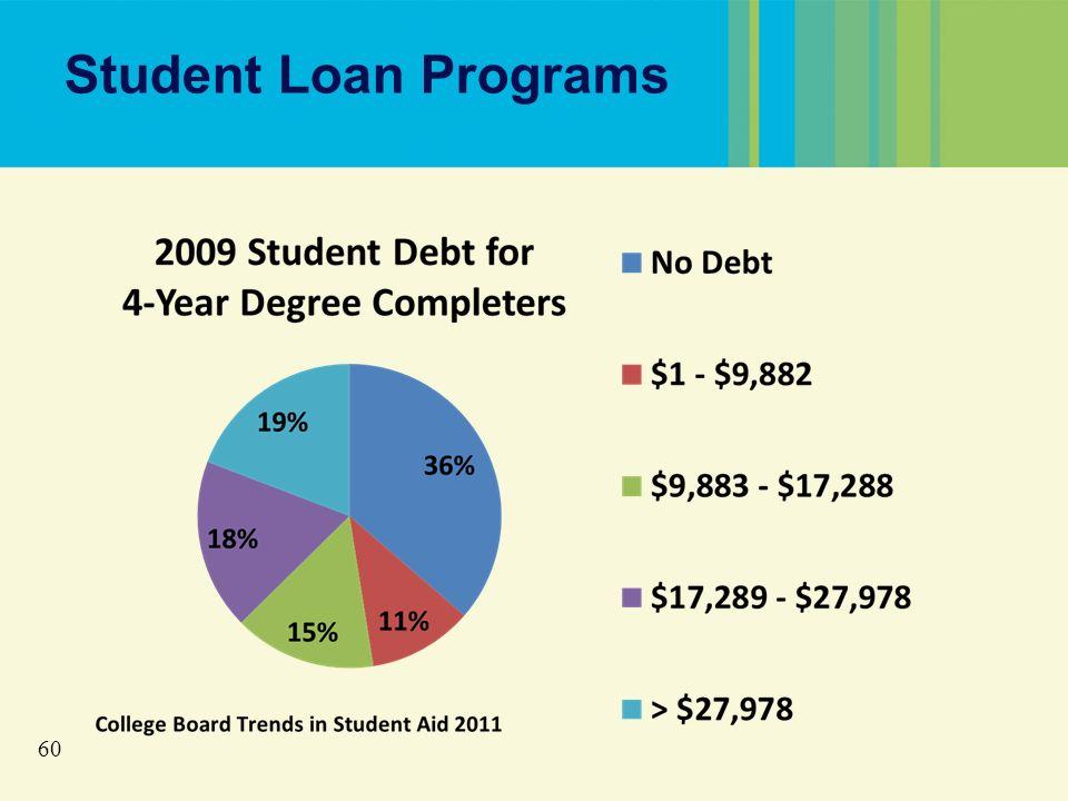 60 Student Loan Programs