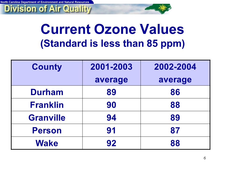 6 Current Ozone Values (Standard is less than 85 ppm) County2001-2003 average 2002-2004 average Durham8986 Franklin9088 Granville9489 Person9187 Wake9288