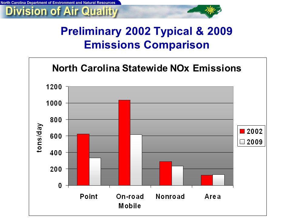 18 Preliminary 2002 Typical & 2009 Emissions Comparison North Carolina Statewide NOx Emissions
