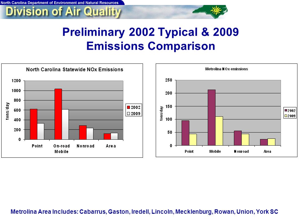 19 Preliminary 2002 Typical & 2009 Emissions Comparison North Carolina Statewide NOx Emissions Metrolina Area Includes: Cabarrus, Gaston, Iredell, Lincoln, Mecklenburg, Rowan, Union, York SC