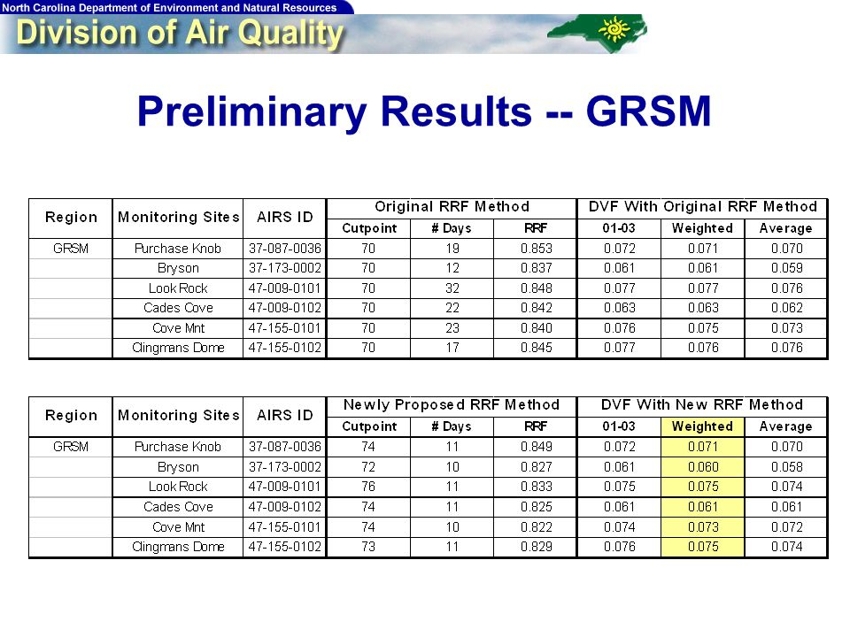 62 Preliminary Results -- GRSM
