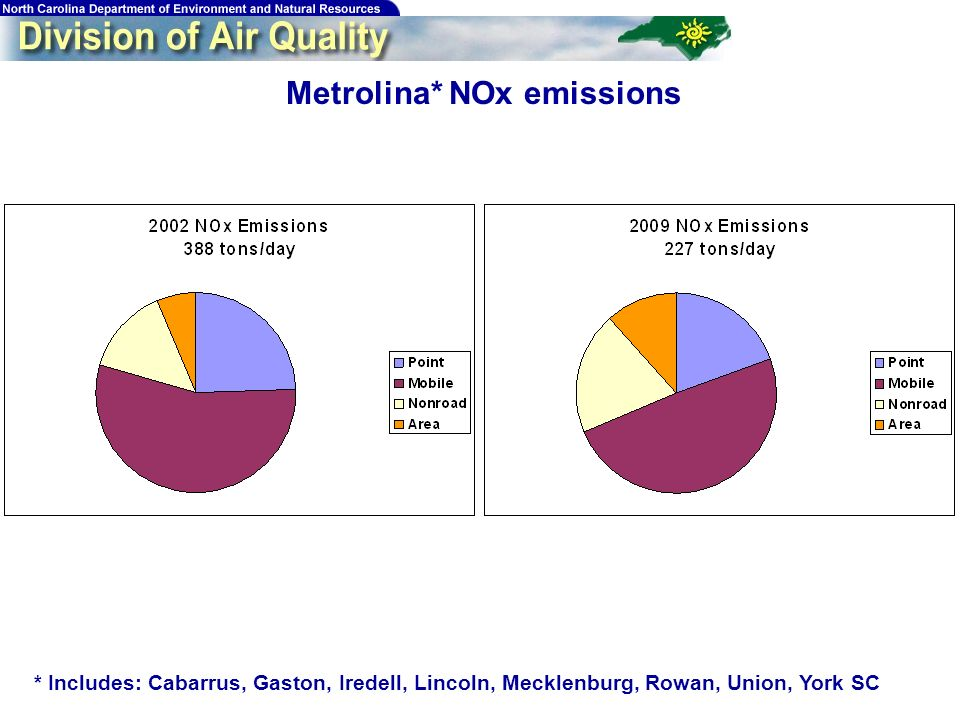 72 Metrolina* NOx emissions * Includes: Cabarrus, Gaston, Iredell, Lincoln, Mecklenburg, Rowan, Union, York SC