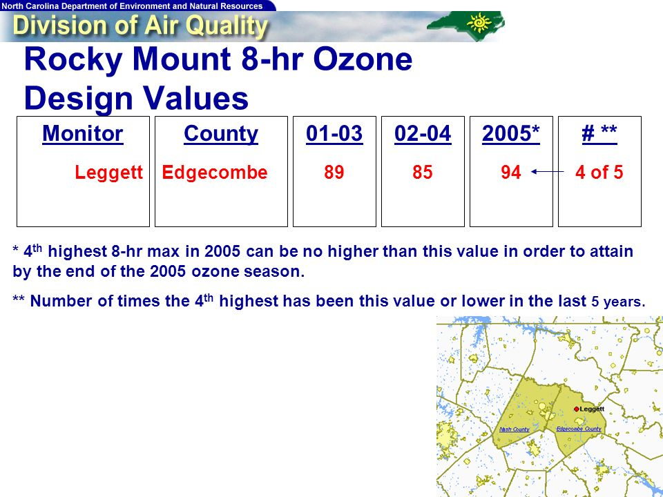 Ozone Nonattainment Timeline Immediate (June 15, 2004) –New source review One year –Transportation conformity Three years –State Implementation Plan (SIP) – attainment demonstration Five years (or as expeditiously as practicable) –Attain standard (Triangle, RMT, GSMNP) Six years (or as expeditiously as practicable) –Attain standard (Charlotte)