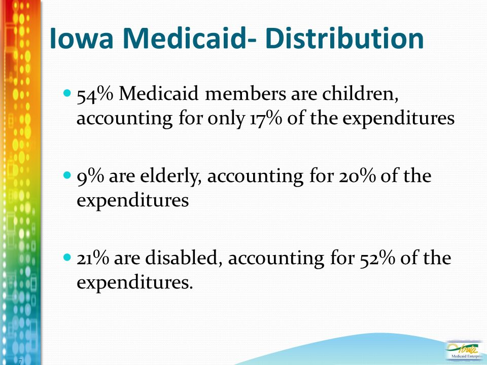 Iowa Medicaid- Distribution 54% Medicaid members are children, accounting for only 17% of the expenditures 9% are elderly, accounting for 20% of the expenditures 21% are disabled, accounting for 52% of the expenditures.