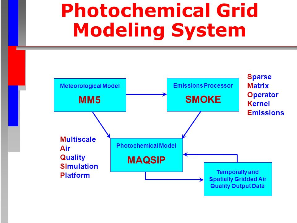 Photochemical Grid Modeling System Meteorological Model Emissions Processor Photochemical Model Temporally and Spatially Gridded Air Quality Output Data MM5 SMOKE MAQSIP Sparse Matrix Operator Kernel Emissions Multiscale Air Quality SImulation Platform