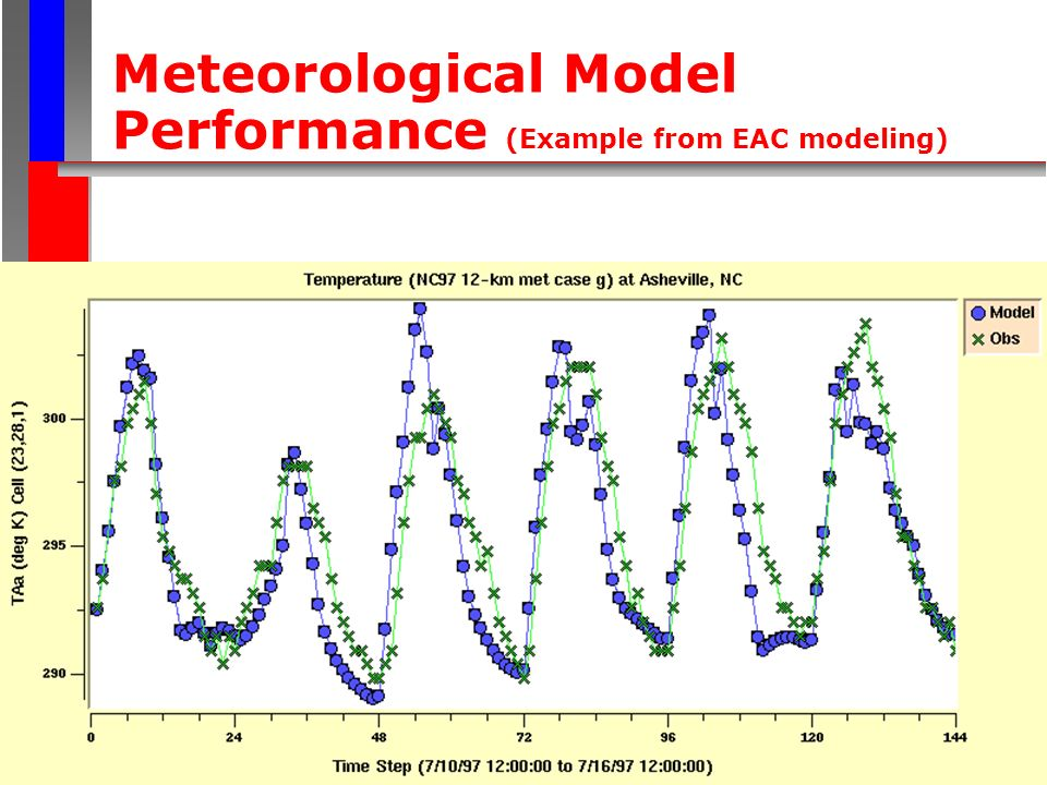 Meteorological Model Performance (Example from EAC modeling)