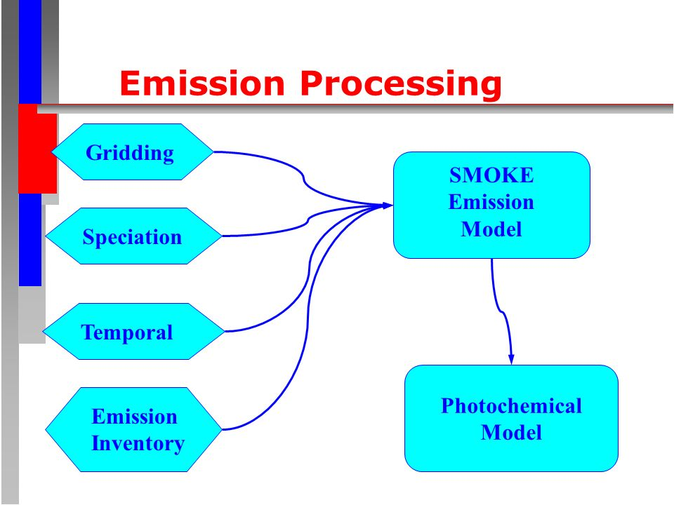 Emission Processing GriddingSpeciationTemporalEmission Inventory SMOKE Emission Model Photochemical Model
