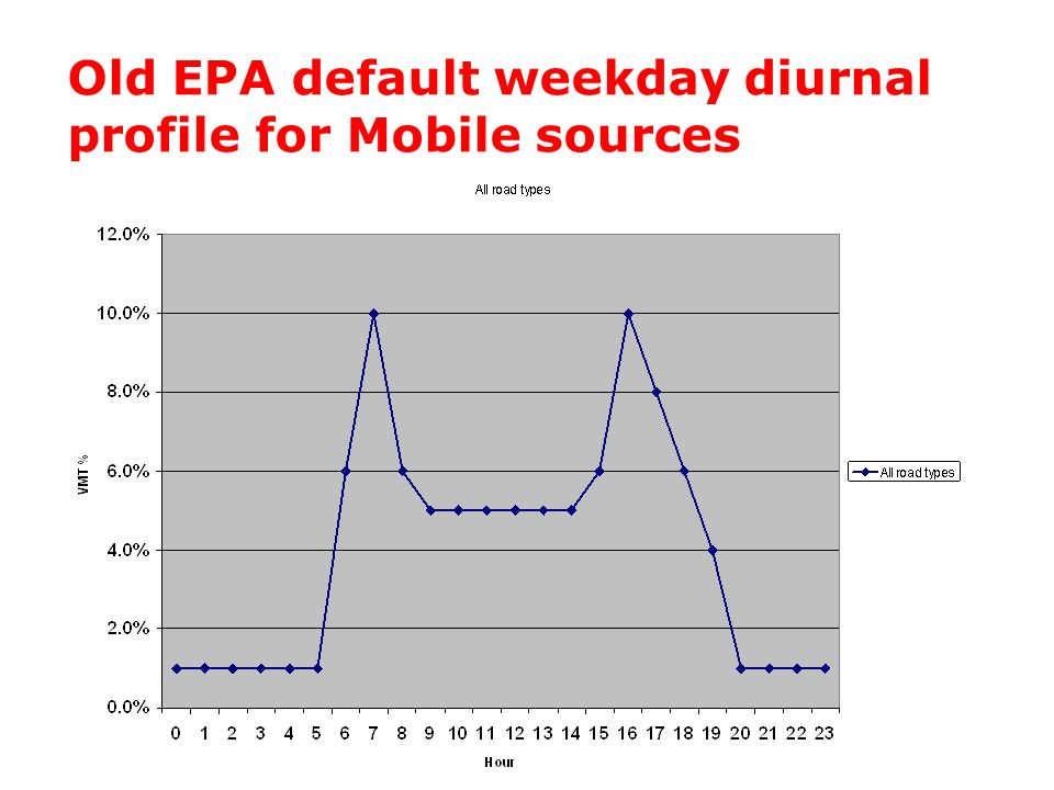 Old EPA default weekday diurnal profile for Mobile sources