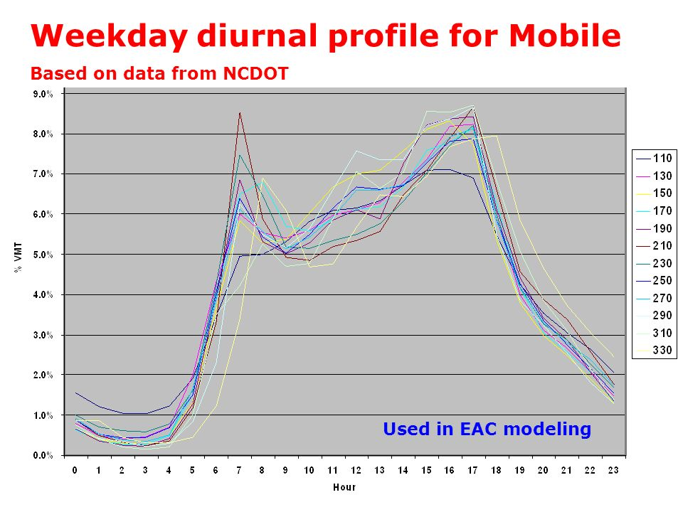 Weekday diurnal profile for Mobile Based on data from NCDOT Used in EAC modeling