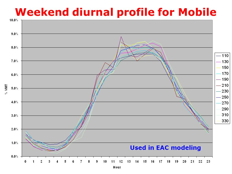 Weekend diurnal profile for Mobile Used in EAC modeling