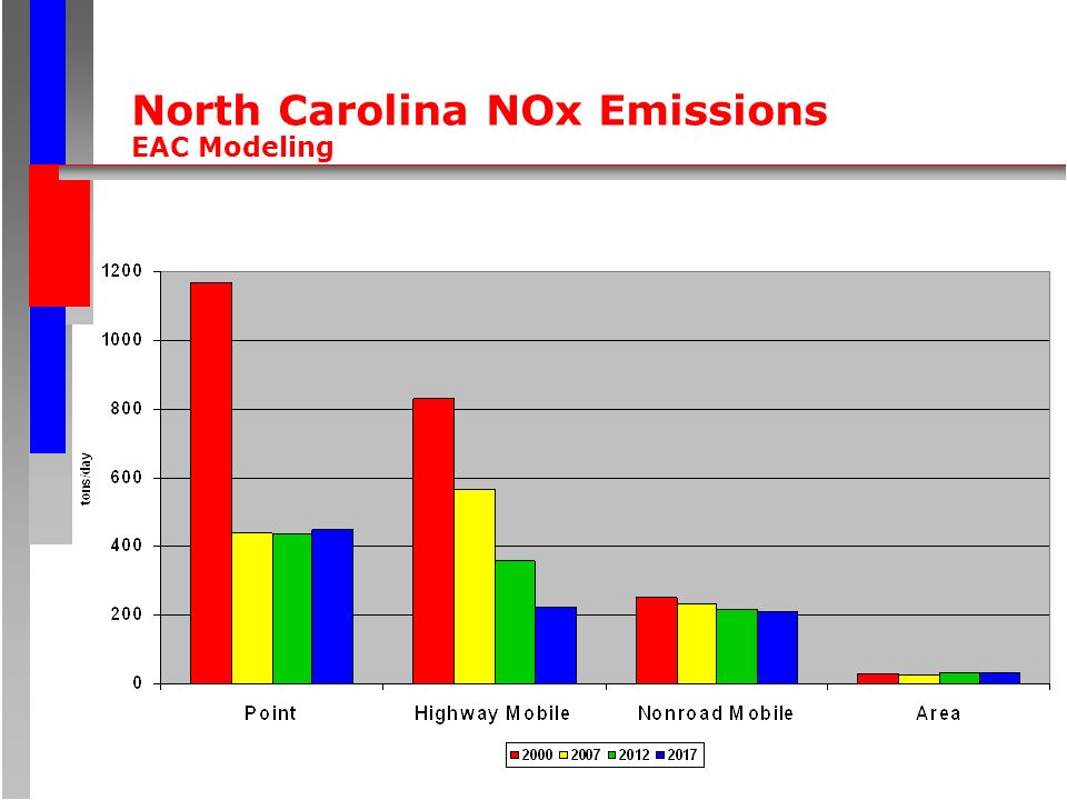 North Carolina NOx Emissions EAC Modeling