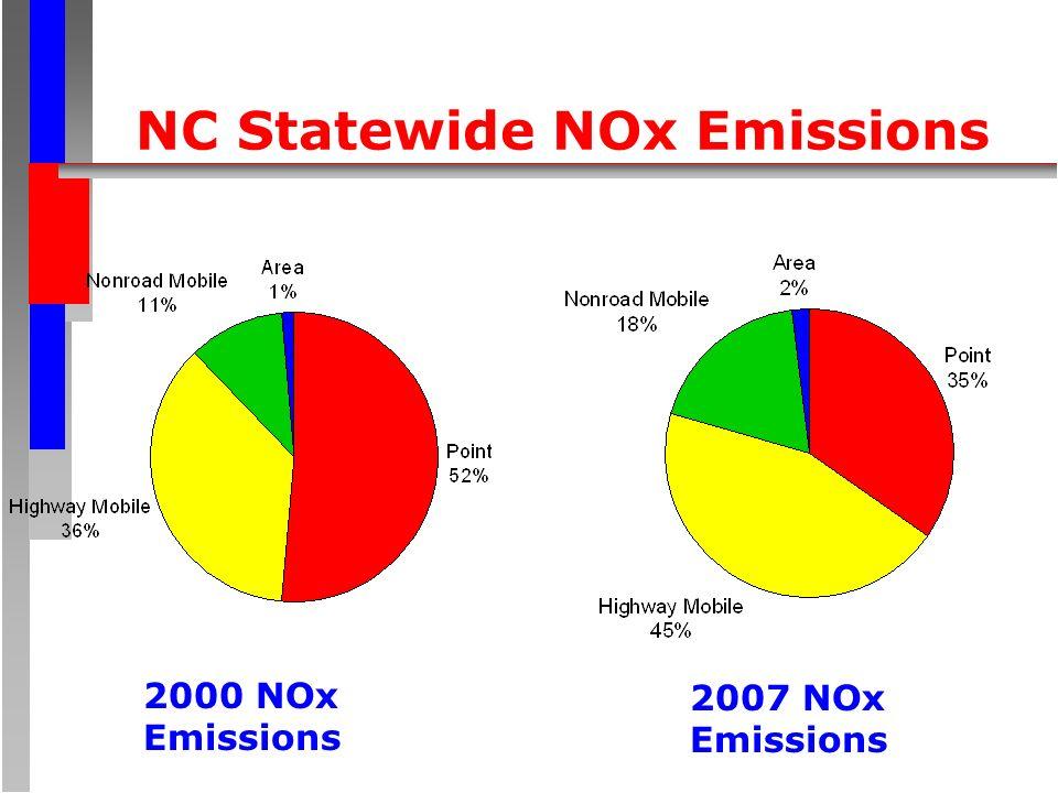 NC Statewide NOx Emissions 2000 NOx Emissions 2007 NOx Emissions