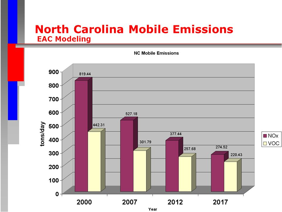 North Carolina Mobile Emissions EAC Modeling