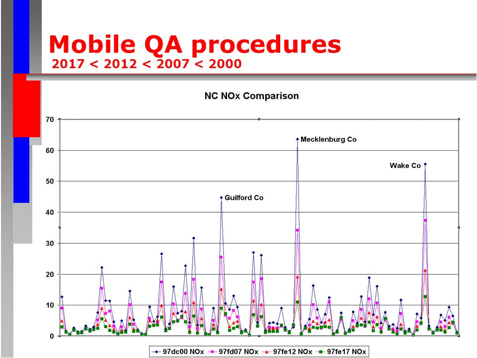 Mobile QA procedures 2017 < 2012 < 2007 < 2000