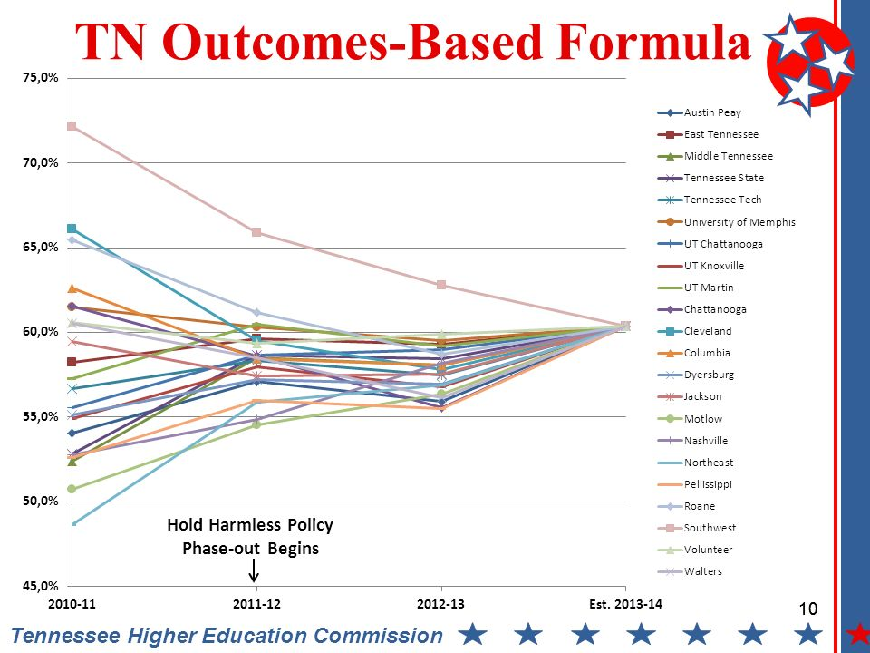 10 Tennessee Higher Education Commission TN Outcomes-Based Formula Hold Harmless Policy Phase-out Begins 10