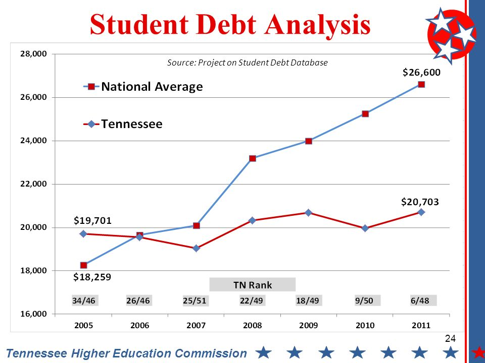 Tennessee Higher Education Commission Student Debt Analysis Source: Project on Student Debt Database 24