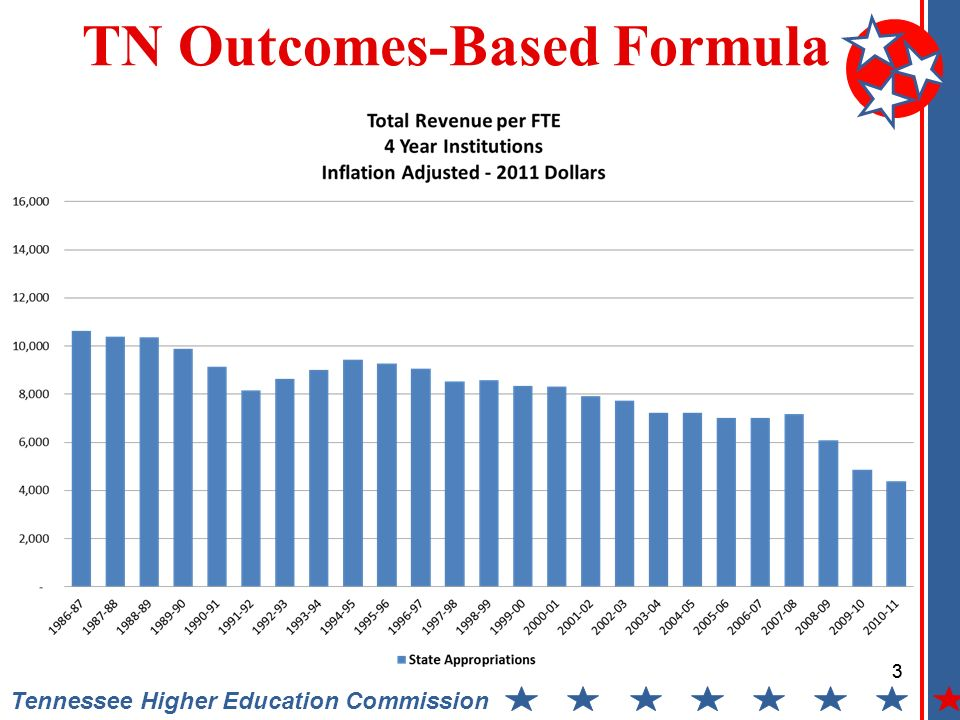 3 Tennessee Higher Education Commission TN Outcomes-Based Formula 3
