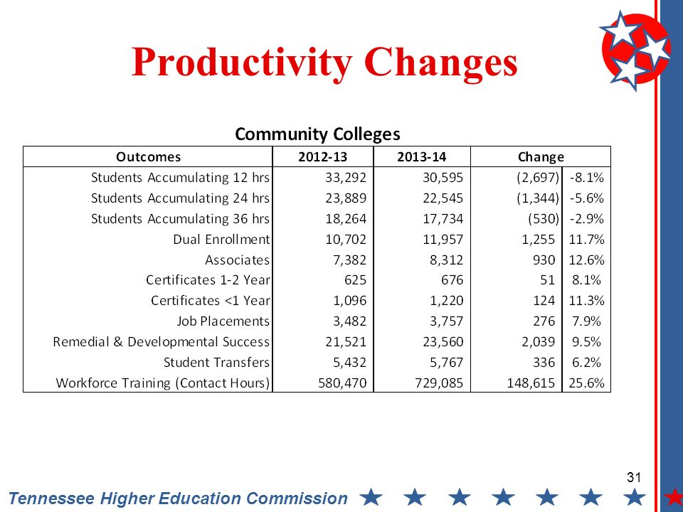 Tennessee Higher Education Commission Productivity Changes 31