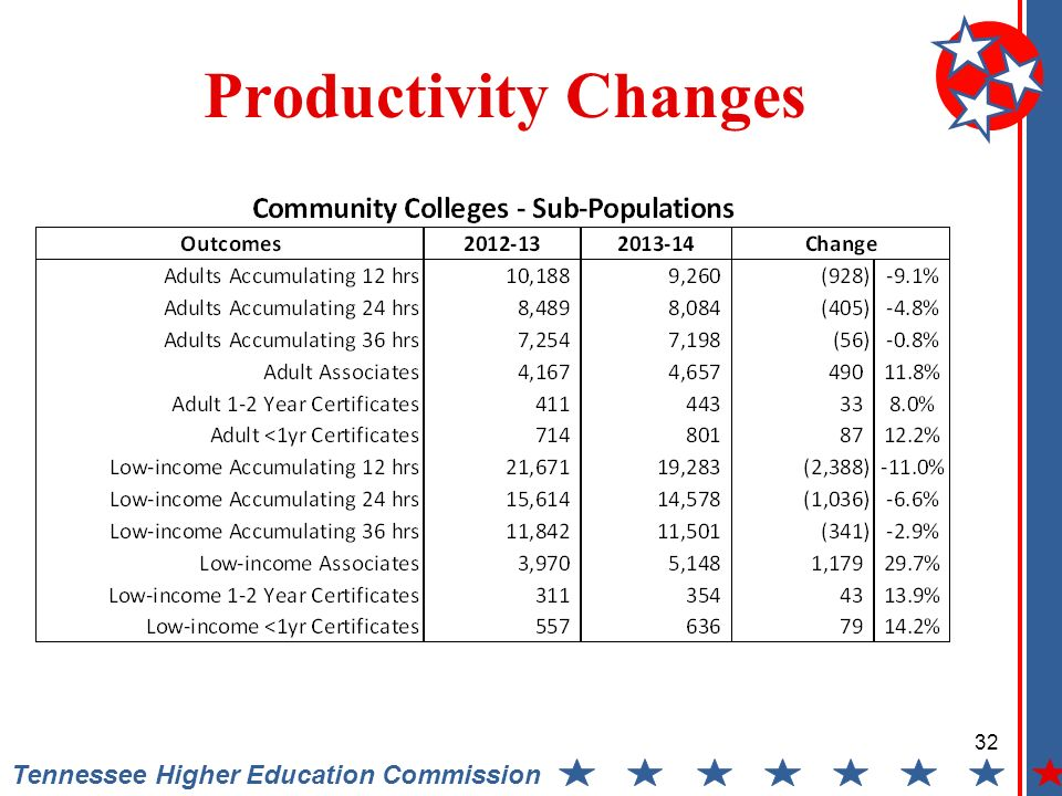 Tennessee Higher Education Commission Productivity Changes 32
